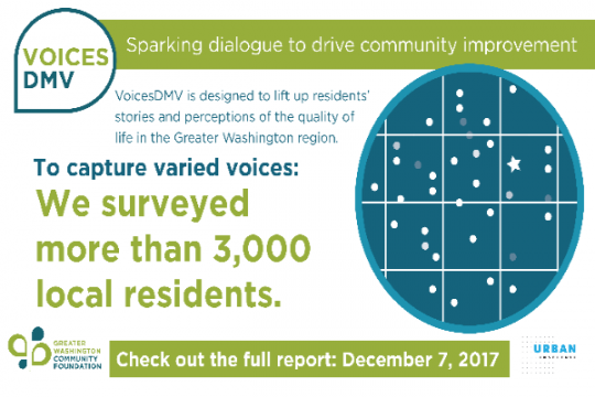Sparking dialogue to drive community improvement. VoicesDMV is designed to lift up residents' stories and perceptions of the quality of life in the Greater Washington region. To capture varied voices: We surveyed more than 3,000 local residents. Check out the full report: December 7, 2017